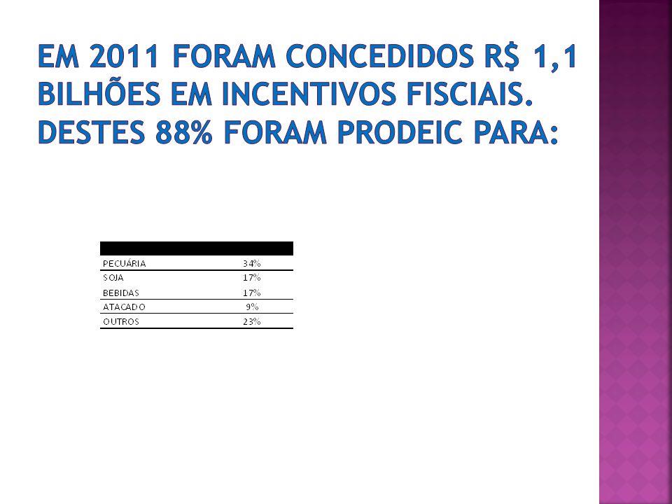 Em 2011 foram concedidos R$ 1,1 bilhões em incentivos fisciais