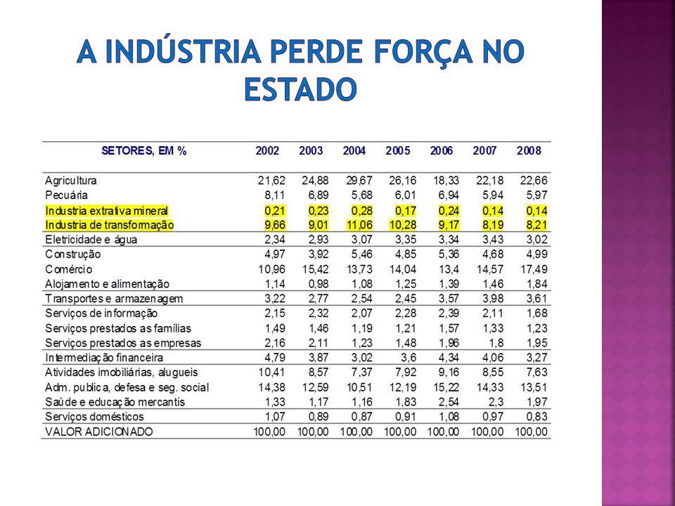 A indústria perde força no estado