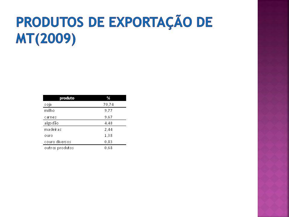 Produtos de exportação de MT(2009)