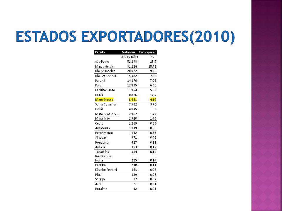ESTADOS EXPORTADORES(2010)