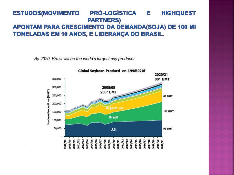 Estudos(Movimento Pró-logística e Highquest Partners) apontam para crescimento da demanda(soja) de 100 mi toneladas em 10 anos, e liderança do Brasil.