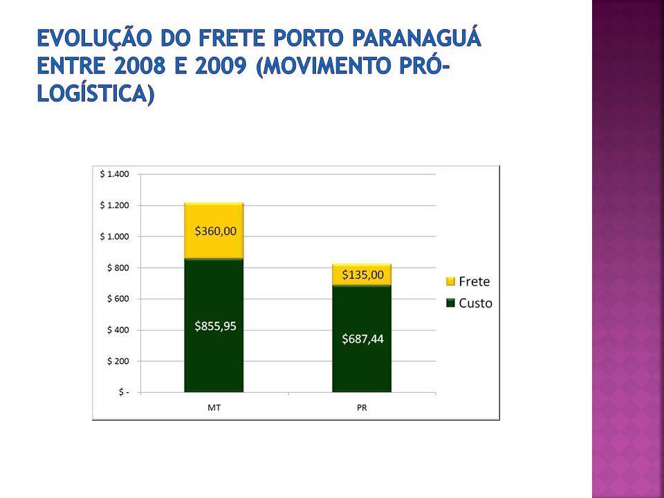 evolução do frete porto Paranaguá entre 2008 e 2009 (movimento pró-logística)