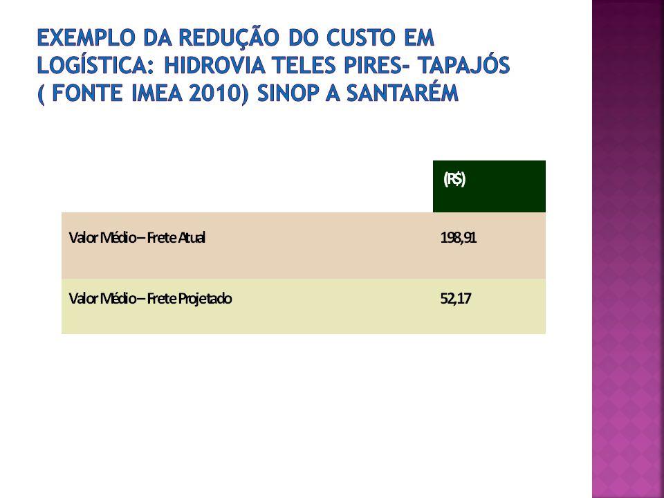 Exemplo da redução do custo em logística: hidrovia Teles Pires- Tapajós ( fonte Imea 2010) Sinop a Santarém