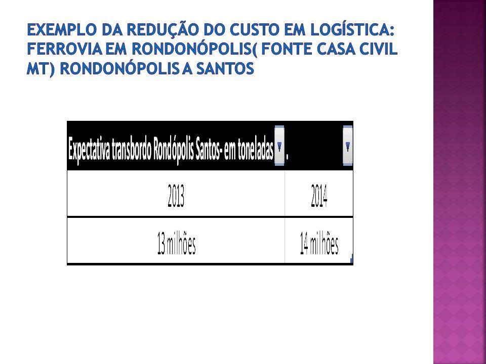 Exemplo da redução do custo em logística: FERROVIA EM RONDONÓPOLIS( fonte CASA CIVIL MT) Rondonópolis a santos