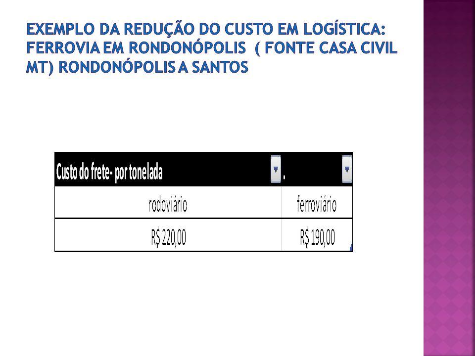 Exemplo da redução do custo em logística: FERROVIA EM RONDONÓPOLIS ( fonte CASA CIVIL MT) Rondonópolis a santos