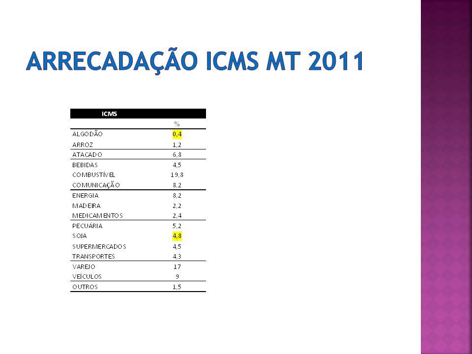 ARRECADAÇÃO ICMS MT 2011