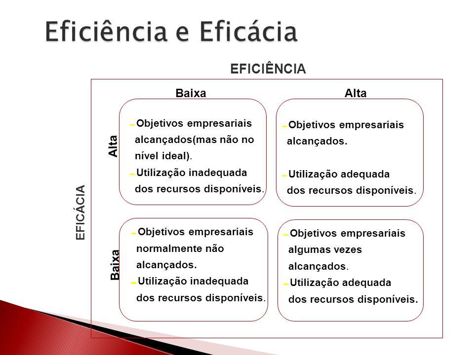 Eficiência e Eficácia EFICIÊNCIA Baixa Alta EFICÁCIA