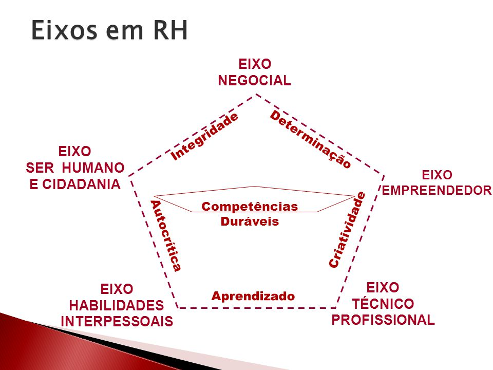 Eixos em RH EIXO NEGOCIAL EIXO SER HUMANO E CIDADANIA EIXO EIXO