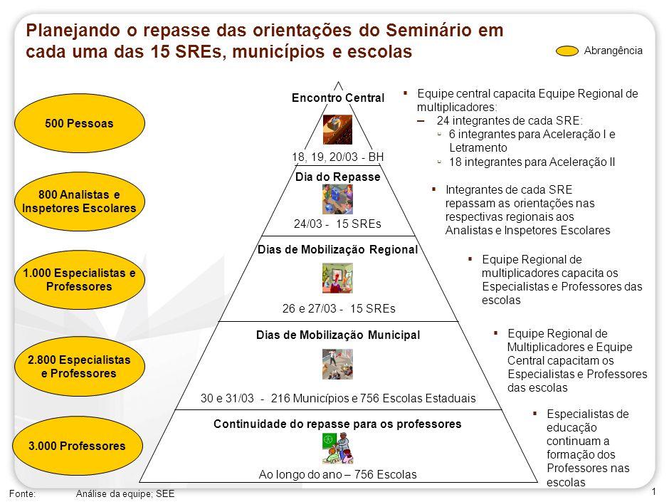 72 SPO-AAA123-20090306- Planejando o repasse das orientações: feedback e melhoria contínua do repasse do Seminário em cada SRE, município e escola.