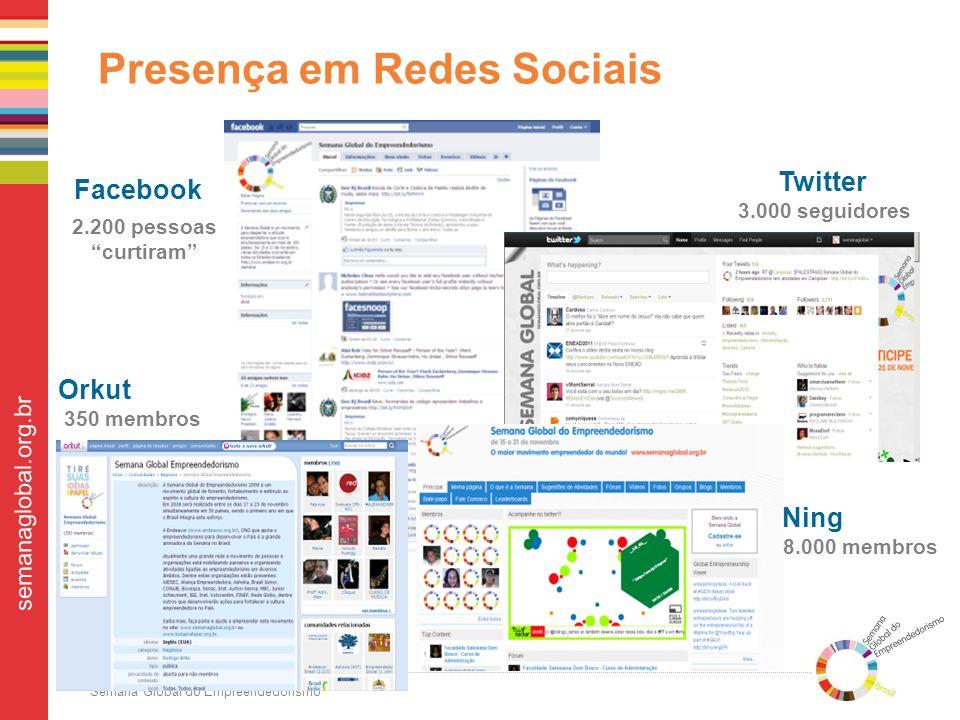 Presença em Redes Sociais