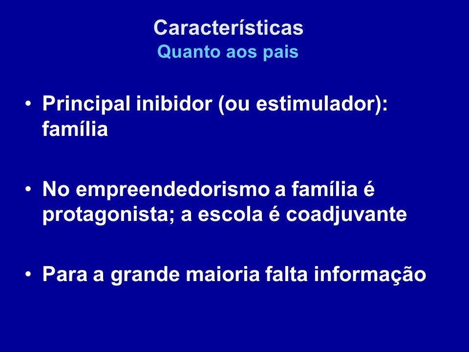 Principal inibidor (ou estimulador): família