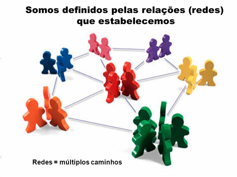 Somos definidos pelas relações (redes) Redes = múltiplos caminhos