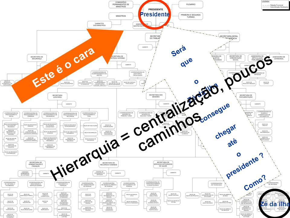 Hierarquia = centralização, poucos caminhos