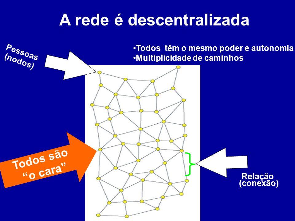 A rede é descentralizada