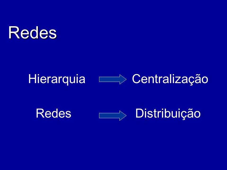Hierarquia Centralização
