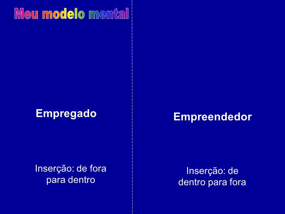 Meu modelo mental Empregado Empreendedor Inserção: de fora