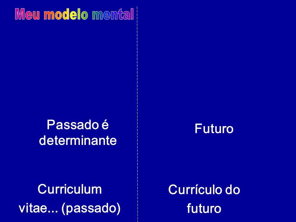 Meu modelo mental Passado é Futuro determinante Curriculum