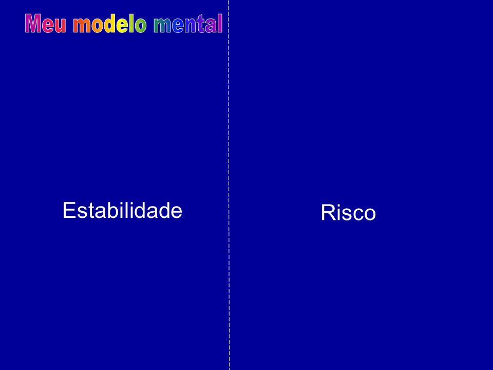 Meu modelo mental Estabilidade Risco