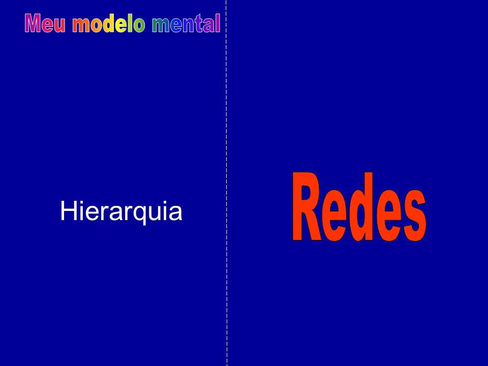 Meu modelo mental Redes Hierarquia