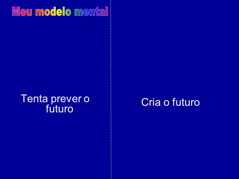 Meu modelo mental Tenta prever o futuro Cria o futuro