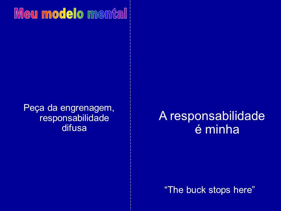 Meu modelo mental A responsabilidade é minha