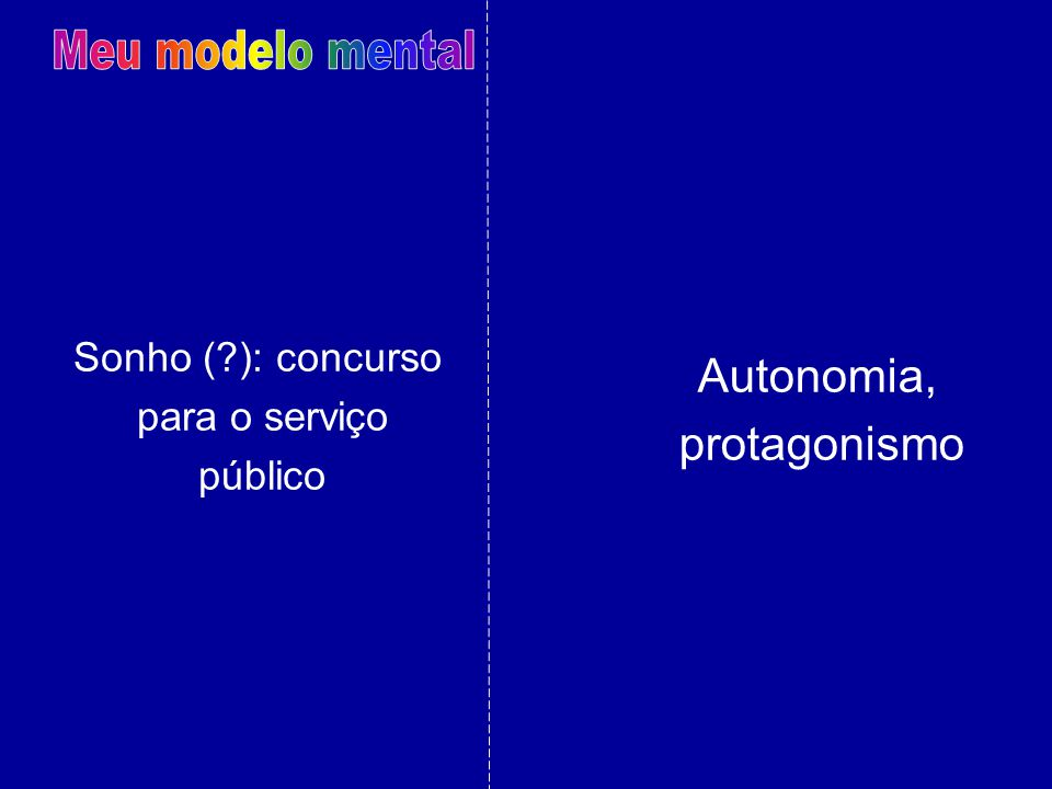 Meu modelo mental Autonomia, protagonismo Sonho ( ): concurso