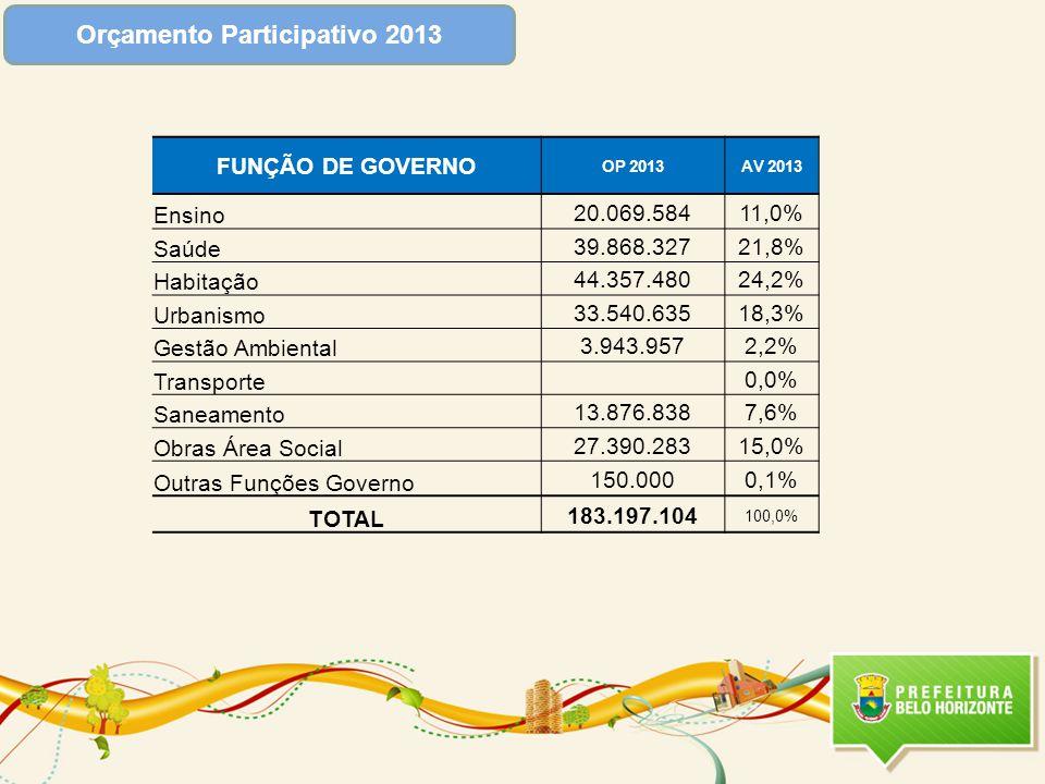 Orçamento Participativo 2013