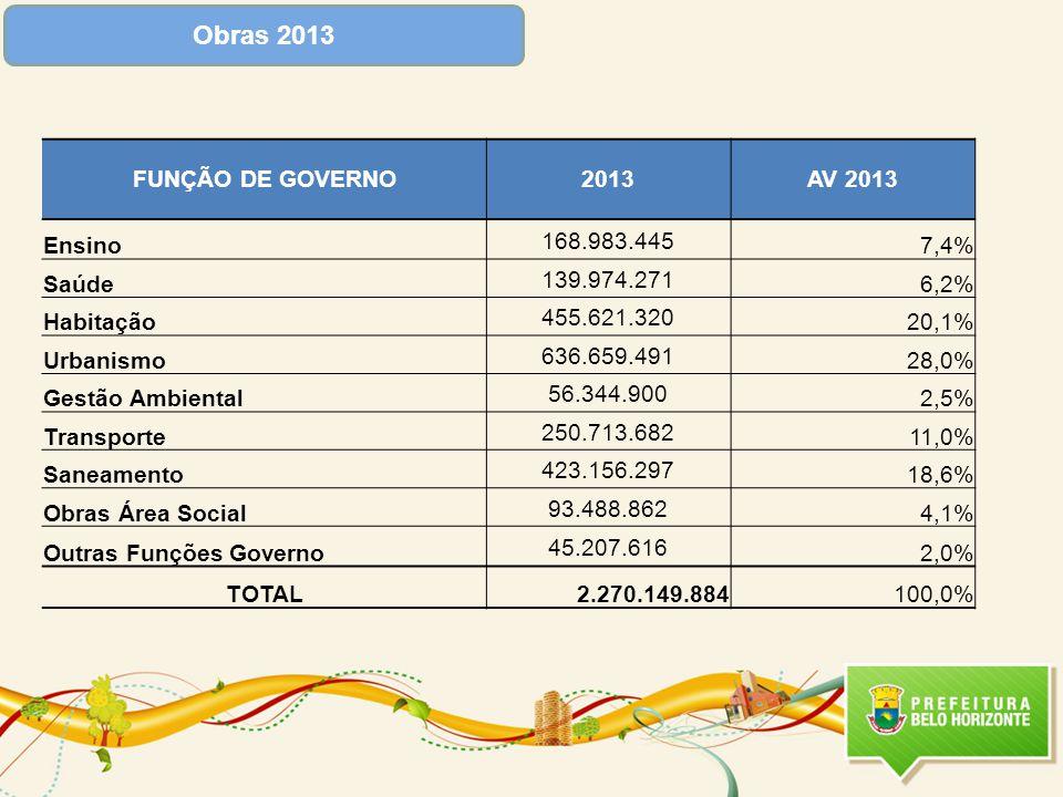 Obras 2013 FUNÇÃO DE GOVERNO 2013 AV 2013 Ensino 168.983.445 7,4%