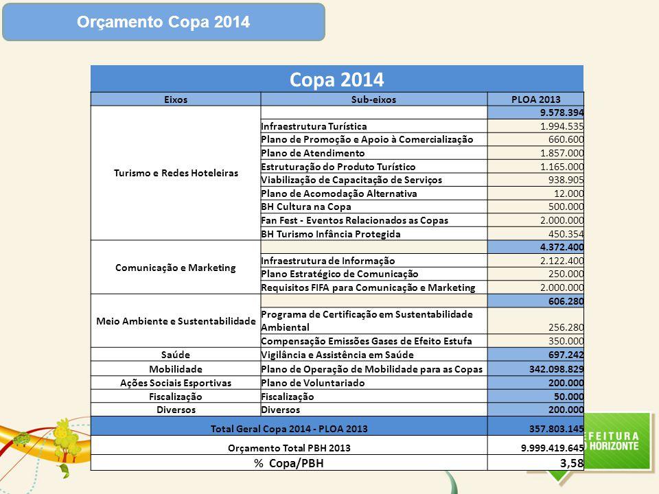 Copa 2014 Orçamento Copa 2014 % Copa/PBH 3,58 Eixos Sub-eixos