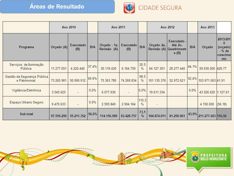 Áreas de Resultado Ano 2010 Ano 2011 Ano 2012 Ano 2013 Programa