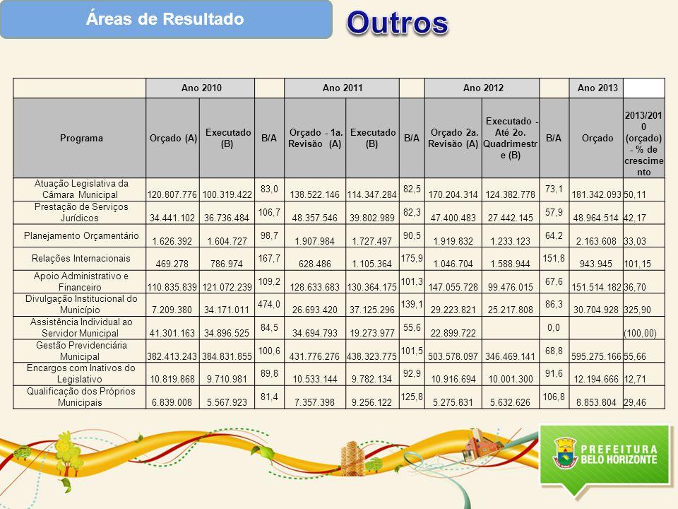 Outros Áreas de Resultado Ano 2010 Ano 2011 Ano 2012 Ano 2013 Programa