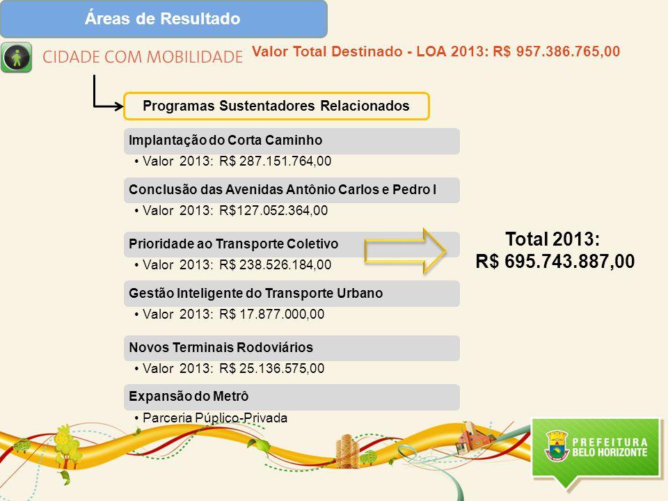 Total 2013: R$ 695.743.887,00 Áreas de Resultado