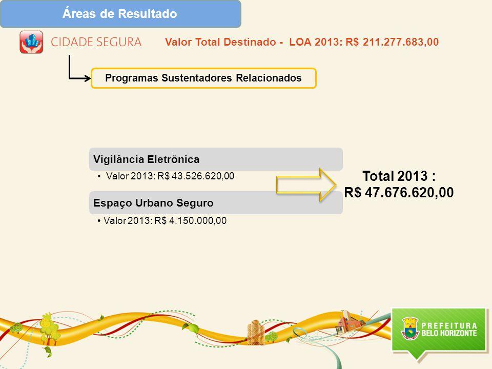 Total 2013 : R$ 47.676.620,00 Áreas de Resultado