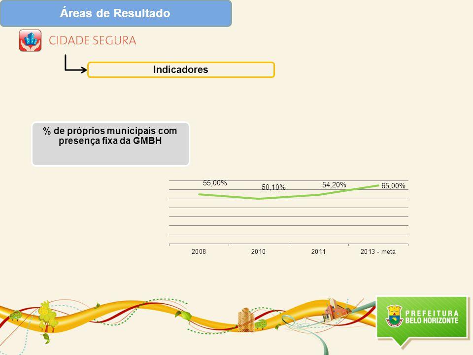 % de próprios municipais com presença fixa da GMBH