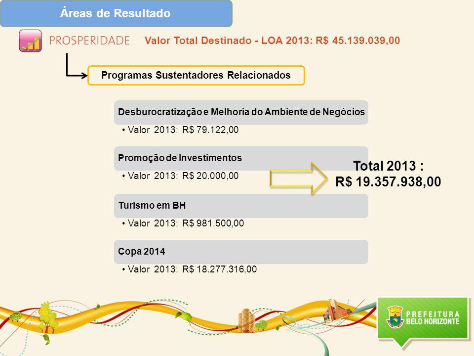 Total 2013 : R$ 19.357.938,00 Áreas de Resultado