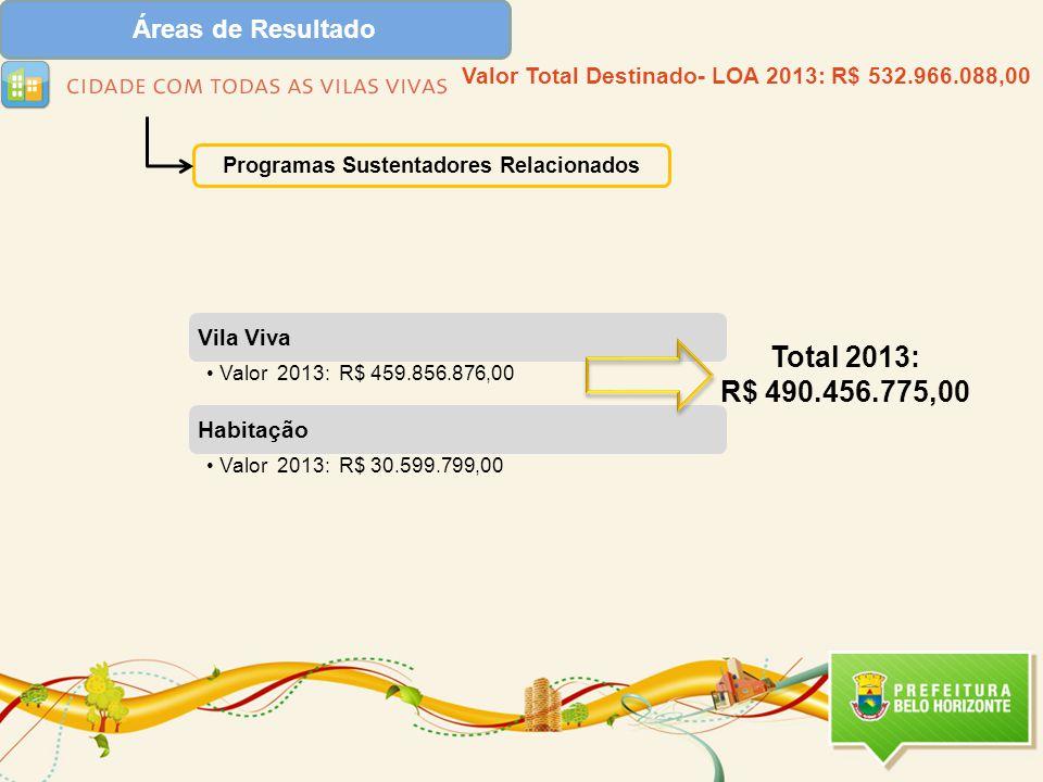 Total 2013: R$ 490.456.775,00 Áreas de Resultado