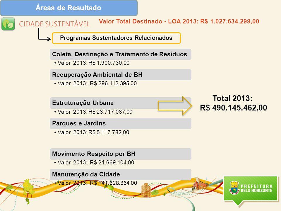Total 2013: R$ 490.145.462,00 Áreas de Resultado