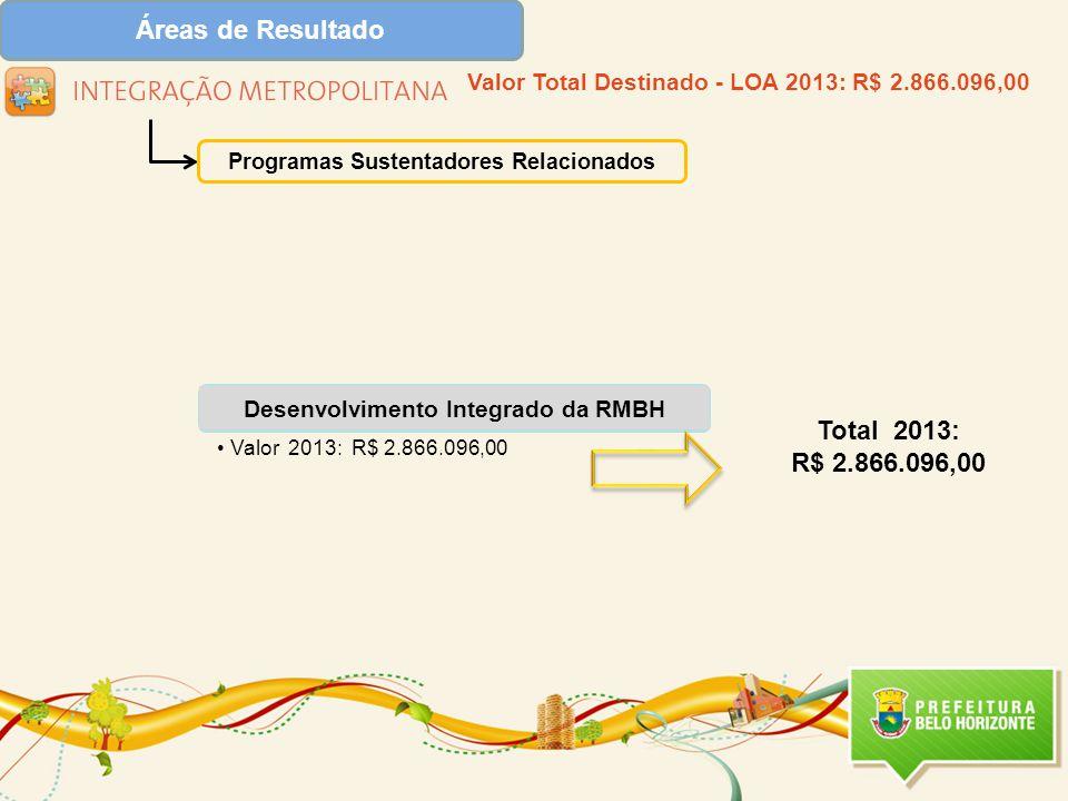 Áreas de Resultado Total 2013: R$ 2.866.096,00