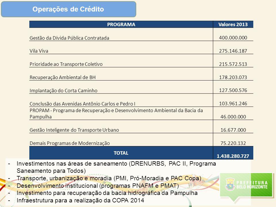 Operações de Crédito PROGRAMA. Valores 2013. Gestão da Dívida Pública Contratada. 400.000.000. Vila Viva.