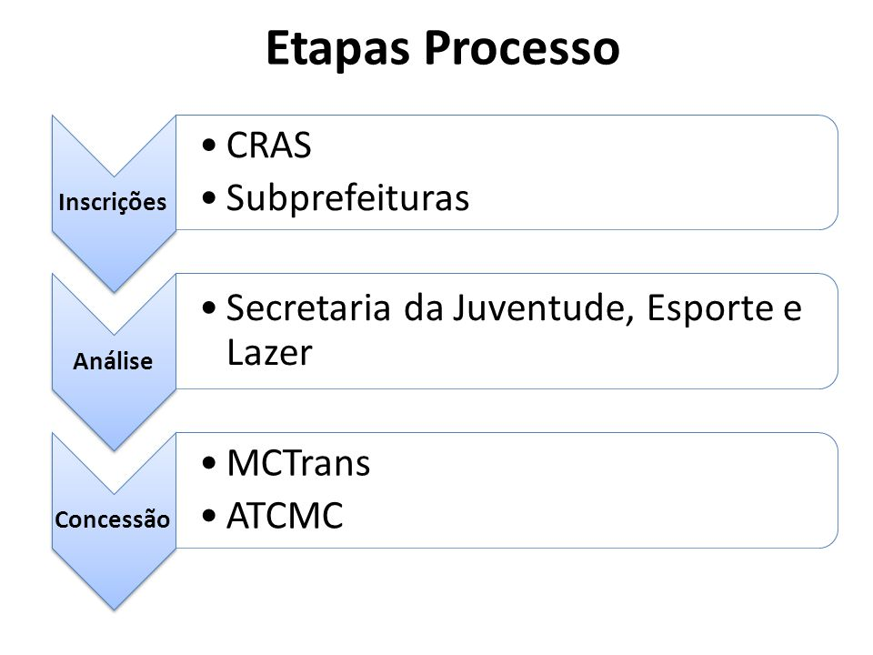Etapas Processo CRAS Subprefeituras