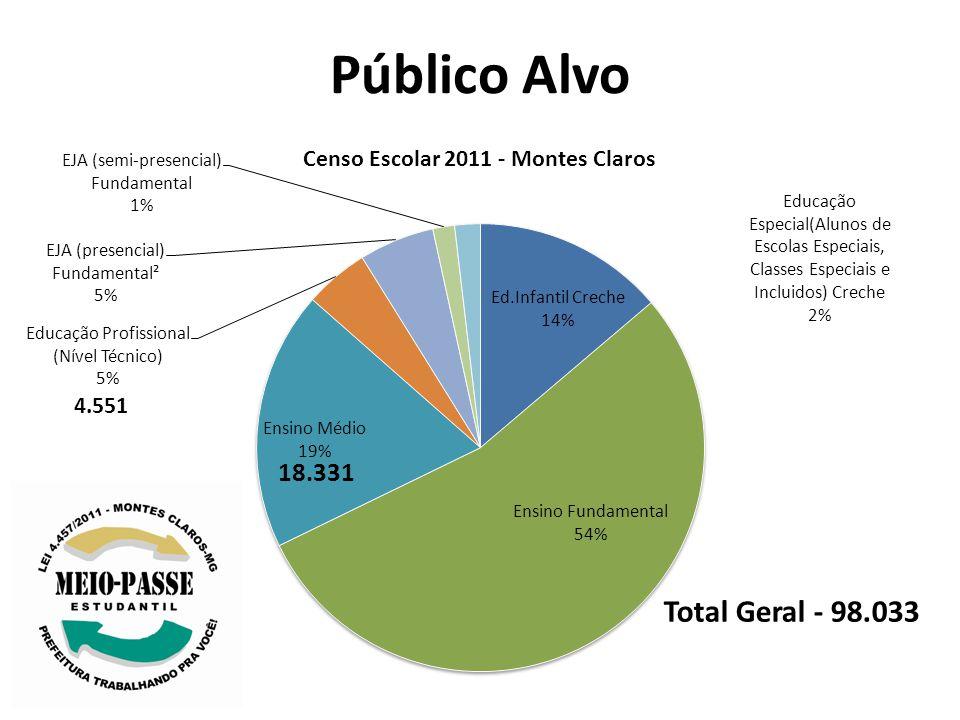 Público Alvo 4.551 18.331 Total Geral - 98.033