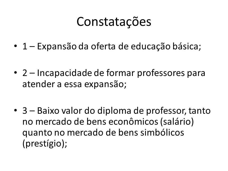 Constatações 1 – Expansão da oferta de educação básica;