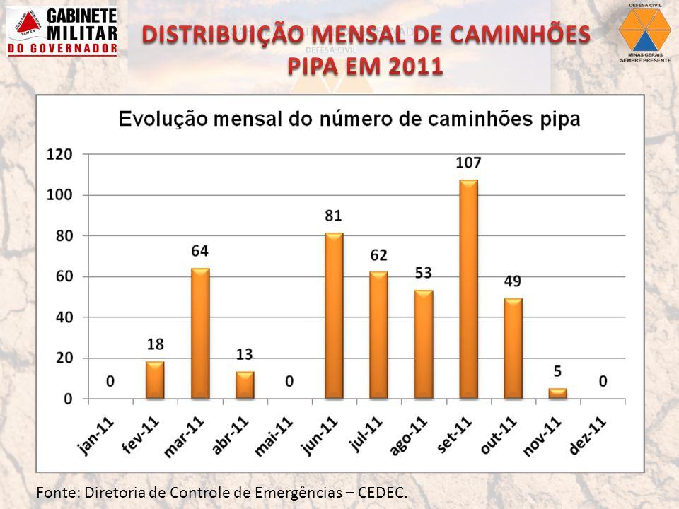 DISTRIBUIÇÃO MENSAL DE CAMINHÕES PIPA EM 2011