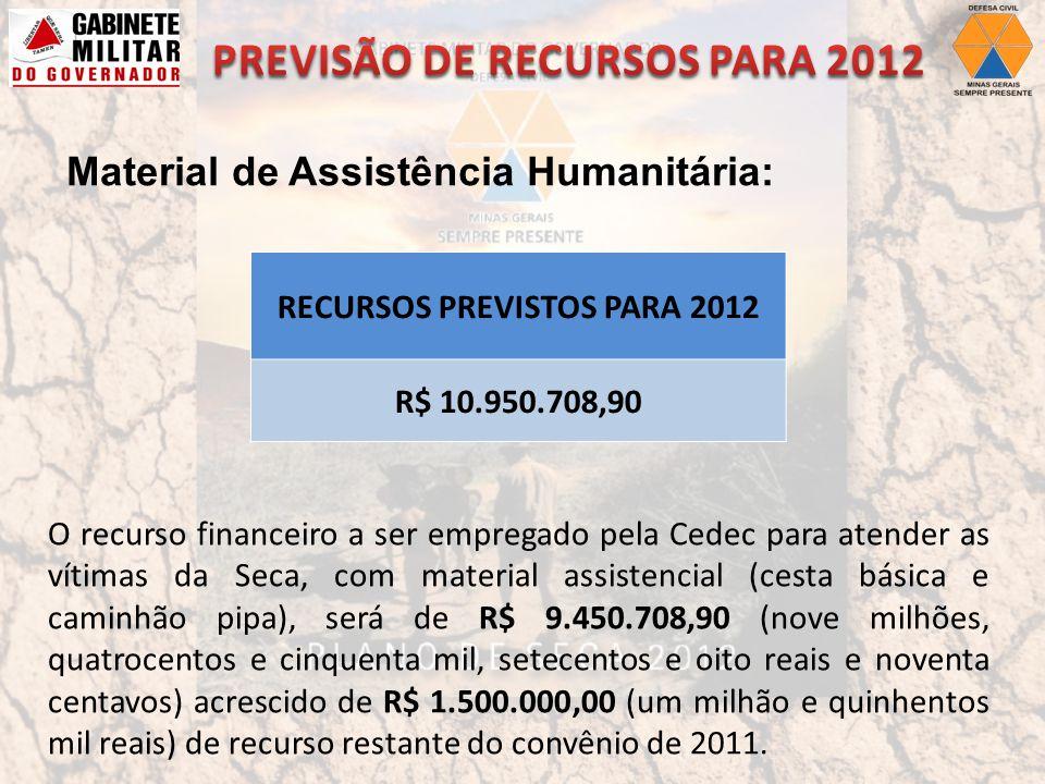 RECURSOS PREVISTOS PARA 2012