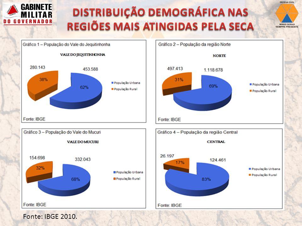DISTRIBUIÇÃO DEMOGRÁFICA NAS REGIÕES MAIS ATINGIDAS PELA SECA