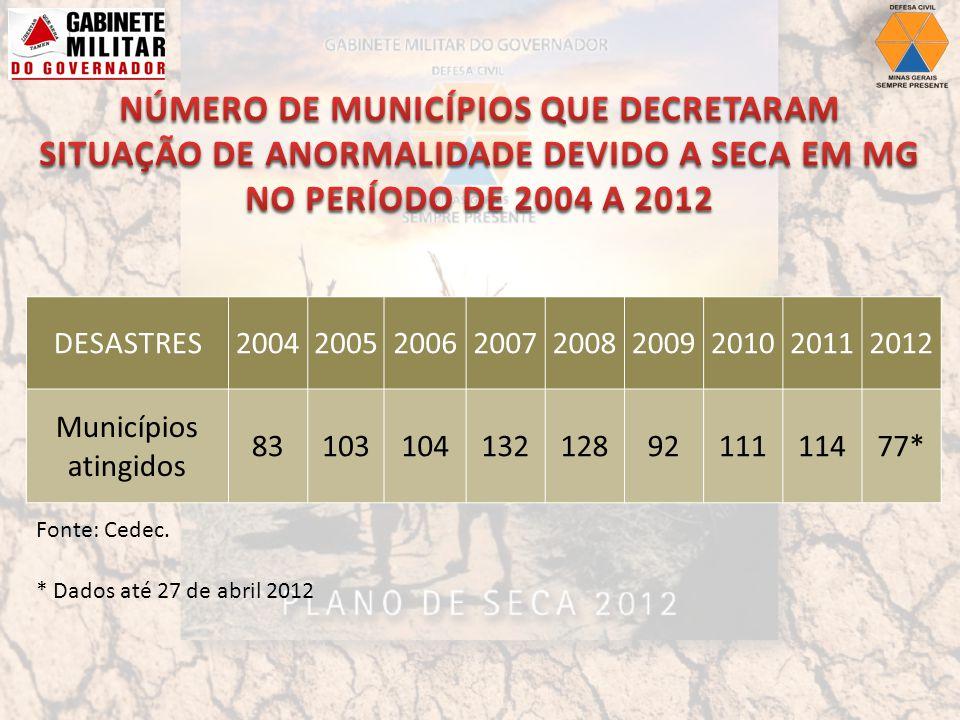 NÚMERO DE MUNICÍPIOS QUE DECRETARAM SITUAÇÃO DE ANORMALIDADE DEVIDO A SECA EM MG NO PERÍODO DE 2004 A 2012