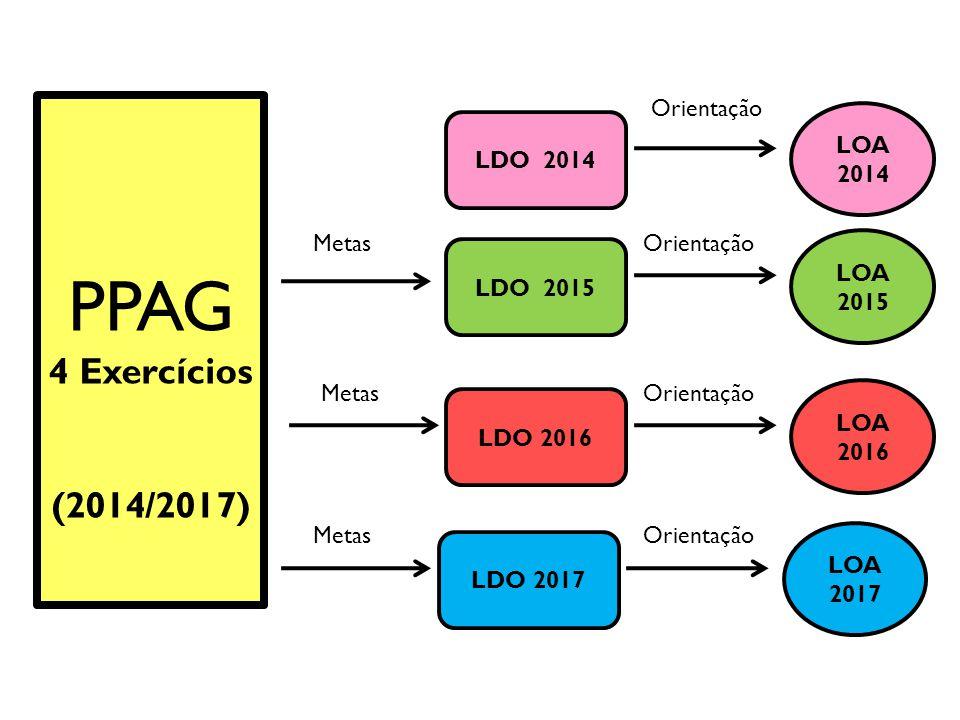 PPAG 4 Exercícios (2014/2017) Orientação LOA 2014 LDO 2014 Metas