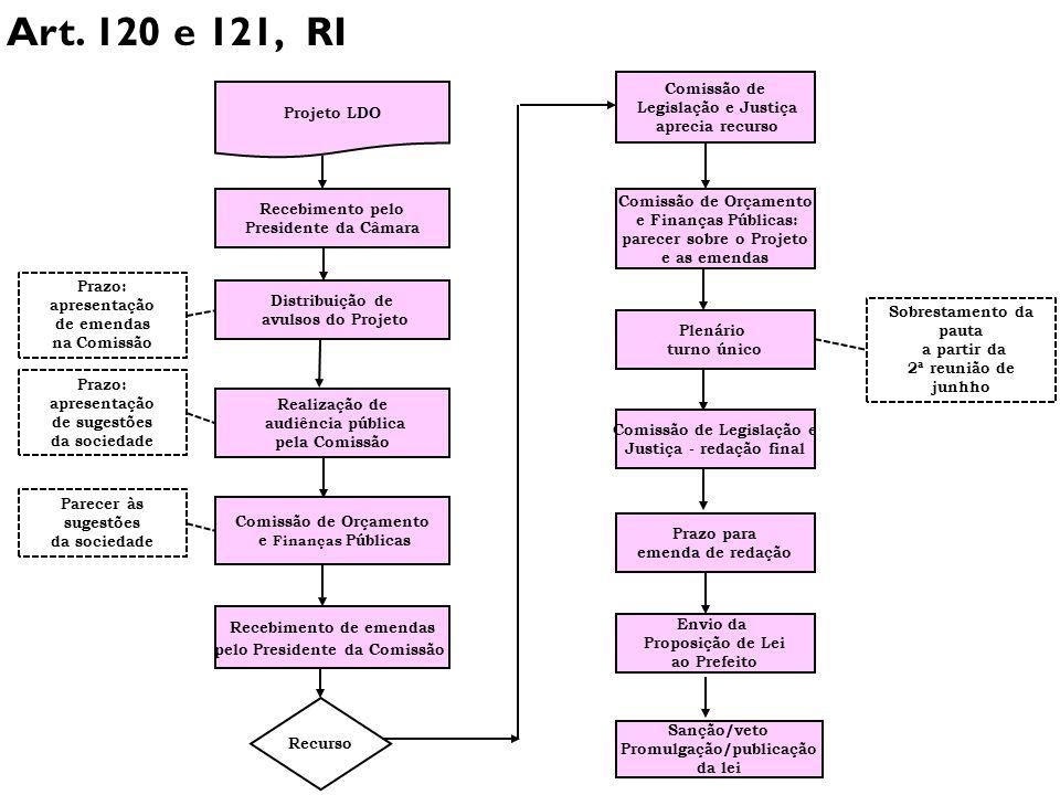 Art. 120 e 121, RI Comissão de Legislação e Justiça Projeto LDO