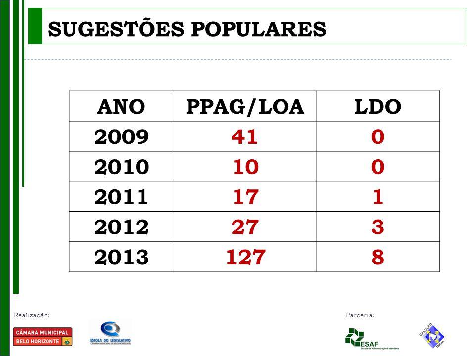 SUGESTÕES POPULARES ANO PPAG/LOA LDO 2009 41 2010 10 2011 17 1 2012 27 3 2013 127 8