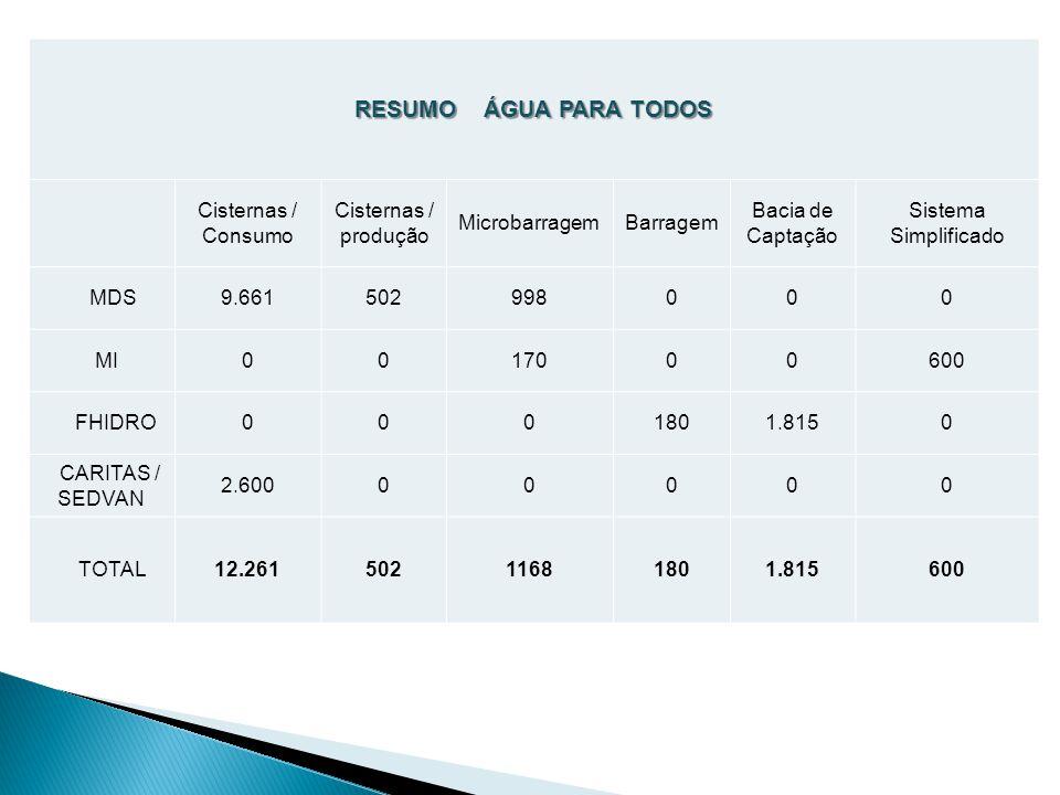 RESUMO ÁGUA PARA TODOS Cisternas / Consumo Cisternas / produção